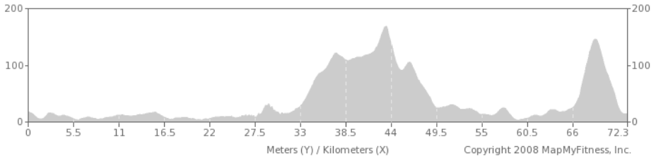 Route 1 - 70km Altitudes